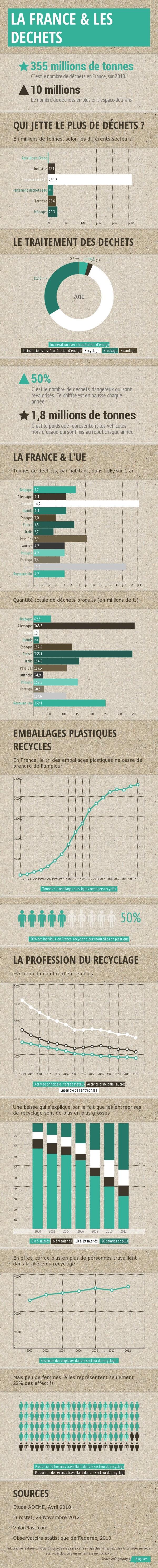infographie-la-france-et-les-dechets1-e1391448311357