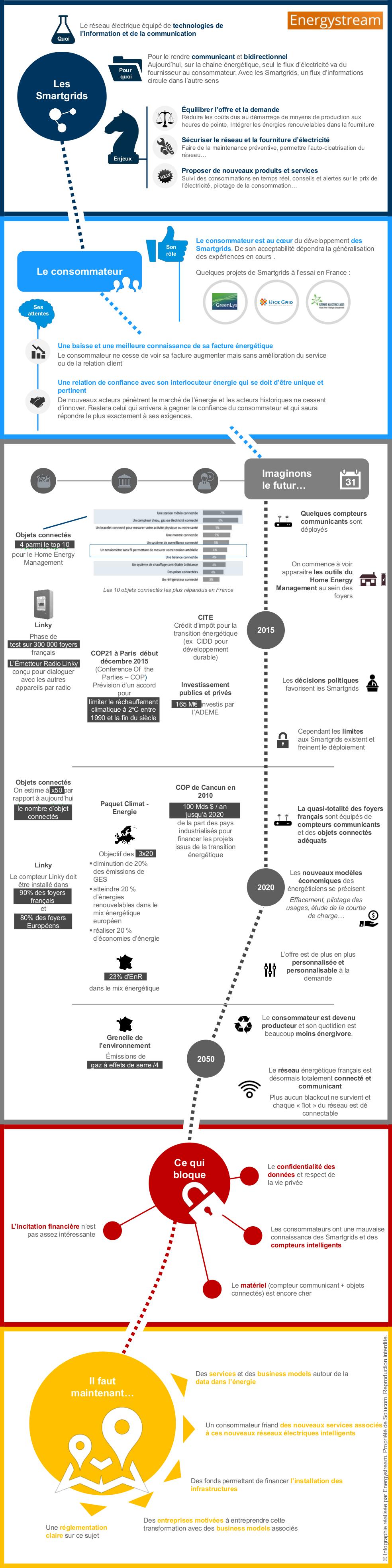 20150710_Energystream_Infographie_Smartgrids